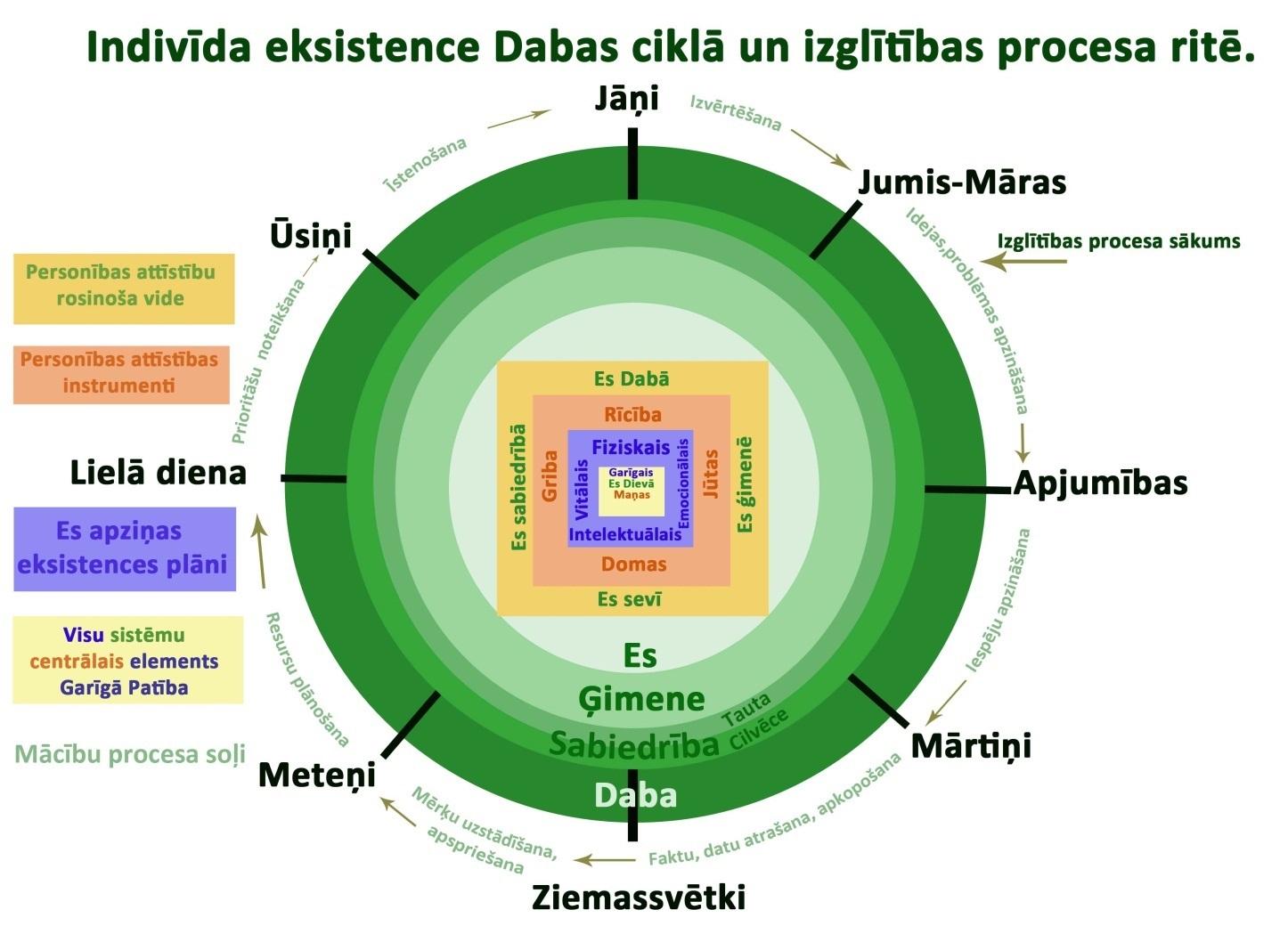 saules gads_cikls_process
